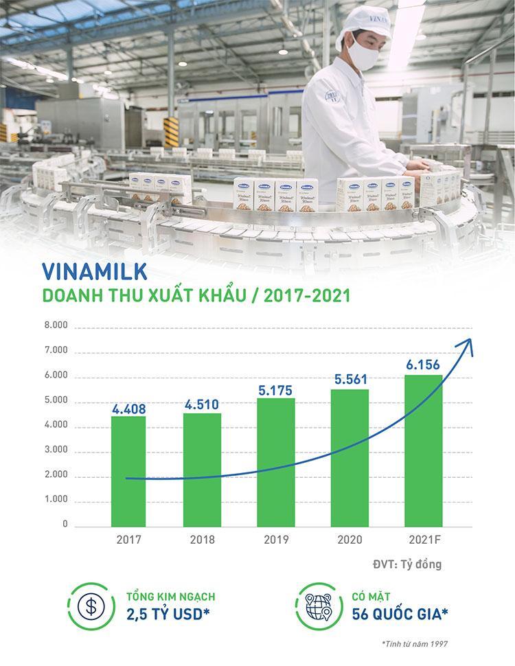 Doanh thu xuất khẩu của Vinamilk tăng trưởng trong 5 năm gần nhất, lũy kế đạt 2,5 tỷ USD kể từ khi bắt đầu xuất khẩu