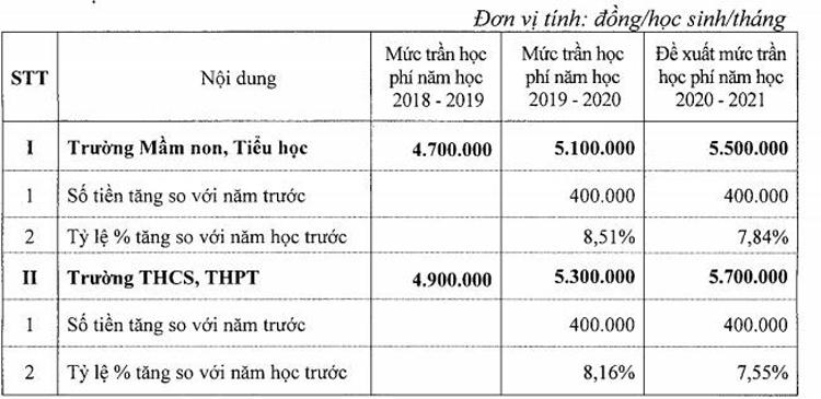 Mức đề xuất tăng học phí.